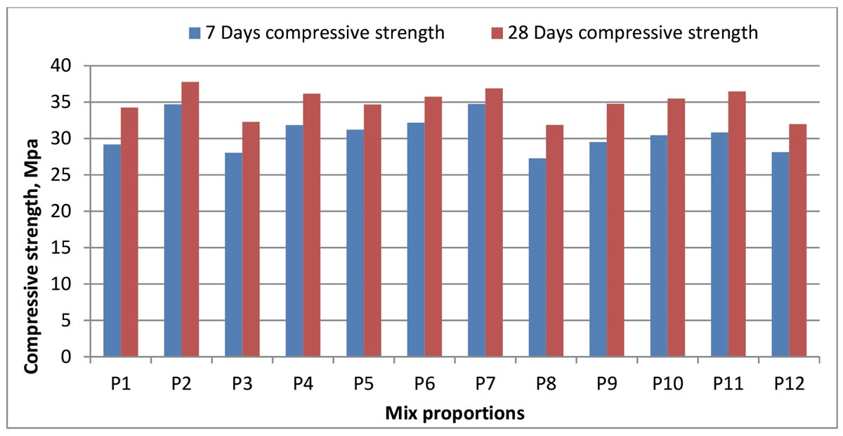 M25 concrete with compressive strength of various mix proportions
