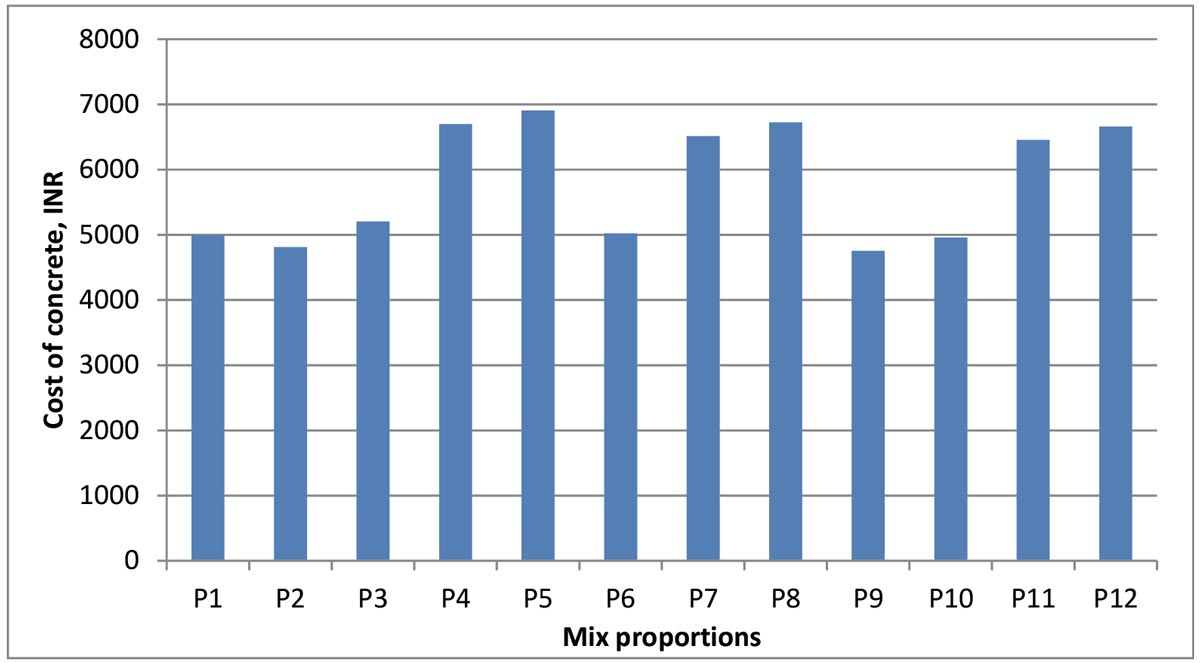 Cost of different mix proportions of M25 concrete