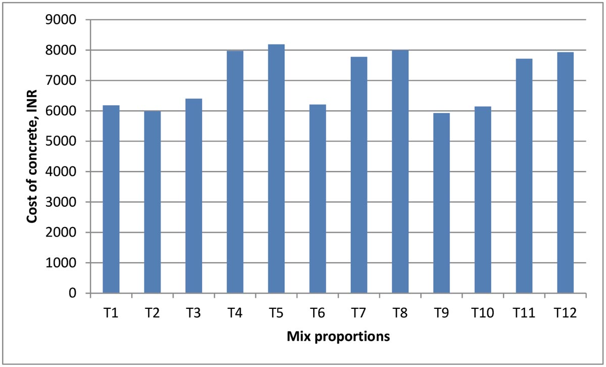 Cost of M45 concrete of different mix proportions
