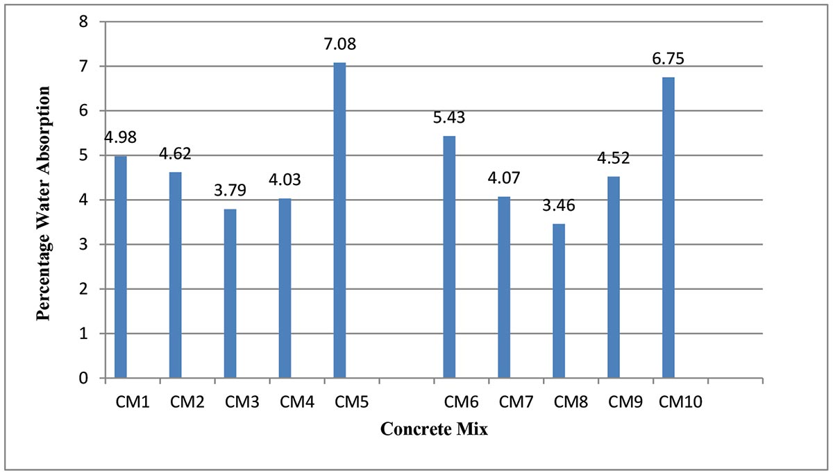 Percentage Water Absorption of Concrete