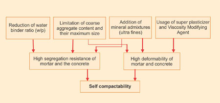 Self–compacting Concrete