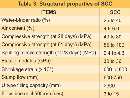 Structural Properties of SCC
