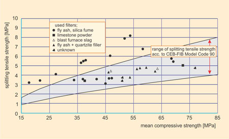Splitting tensile strength vs. compressive strength