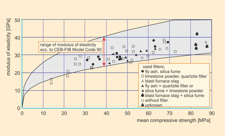 Modulus of elasticity vs. compressive strength