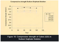 Effect of Sulphate Attack on Self compacting Concrete