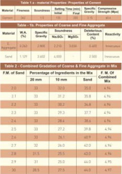 Effect of Fineness of Sand on the Cost and Properties of Concrete