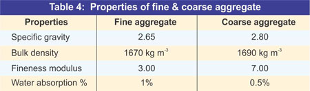 Properties of aggregate