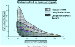 Carbonation Depth vs. Compressive strength