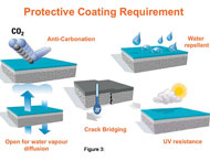 Protective Coating Requirement