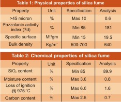 Effect of Replacement of Cement by Silica Fume on the Strength Properties of SIFCON Produced From Waste Coiled Steel Fibres