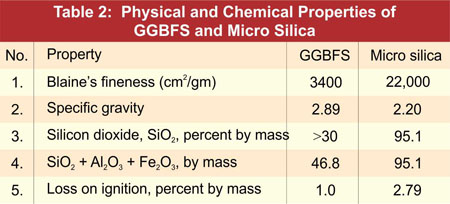 Physical & Chemical Properties of GGBFS and Micro Silica