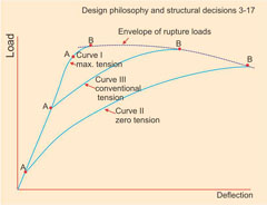 Effect of initial steel tension on load deflection curve