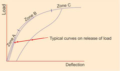 load deflection curve