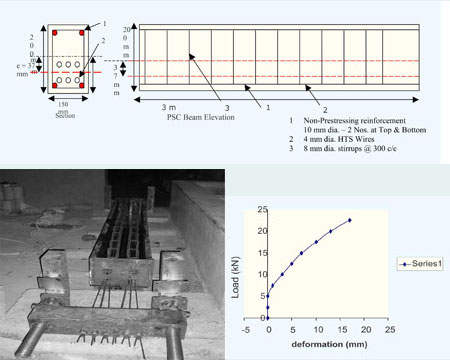 Behavior of Prestressed Concrete