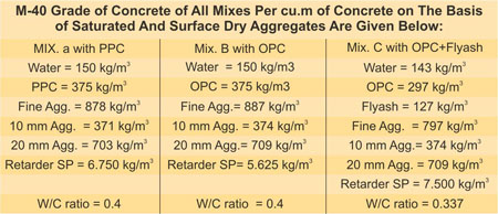 Mix Design for Pumped Concrete