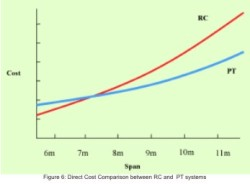Prestressed Concrete in Building: Advantages and Economics