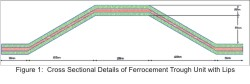 Ferrocement Roofing Elements Using Ansys