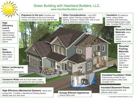 Green and intelligent construction for Green building articles