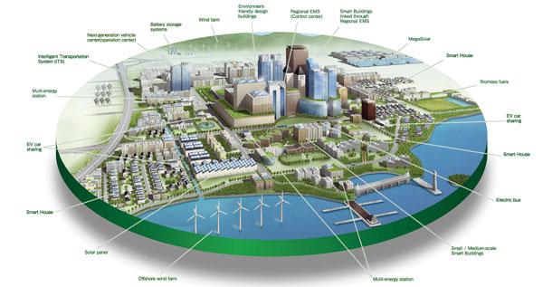 Smart Cities Business Hub