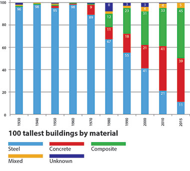 100 Tallest Buildings by Material