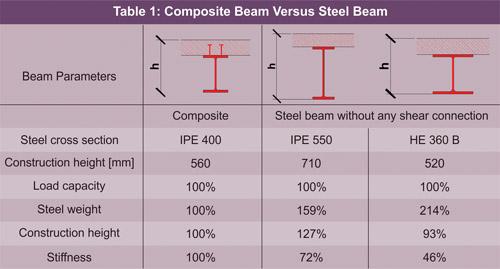Steel-Concrete Composite Building Under Seismic Forces