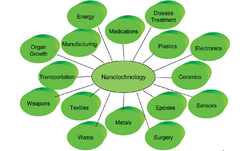 Use of Nanotechnology in Cement-Based Materials