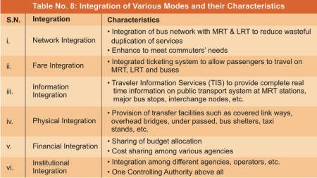 Multi Modal Transportation System in Delhi: Good Choice for Better Mobilty
