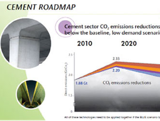 Sustainability Cement Perspective