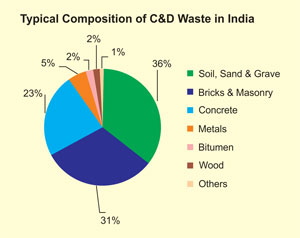 Utilization Of Waste In Construction