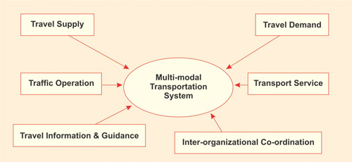 multimodal transportation model Modeling and solving a multimodal transportation problem with flexible-time and scheduled services  they are used to model pickup and delivery time slots.