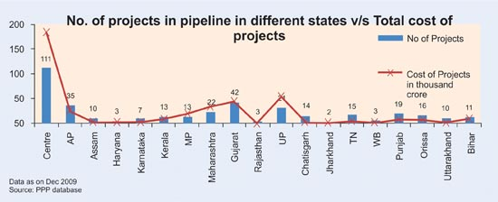 Comparison of no. of projects in pipeline to their investment in various states under PPP