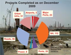 No. of projects completed under PPP in different sectors