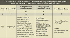 Clearances Required Under Environment Acts For Highway Projects