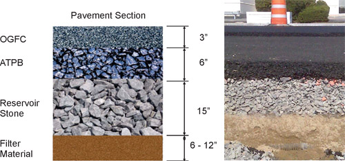 Sustainable Pavement Engineering