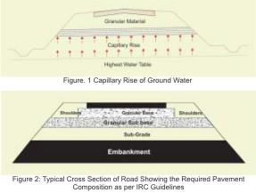 Steps to Improve Roads on Black Cotton Soils