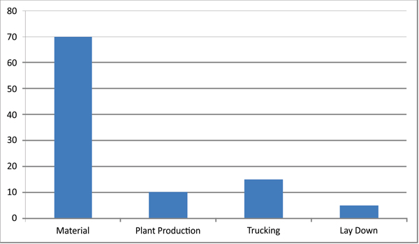 Production Cost Categories for A Typical Construction Project