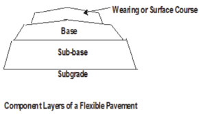Layers of a Flexible Pavement