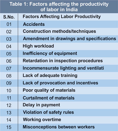 Factors Affecting The Productivity Of Labor