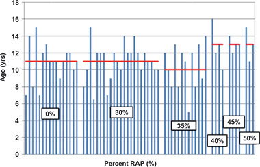 Figure 2: Pavement age in year vs. percentage of RAP [8]