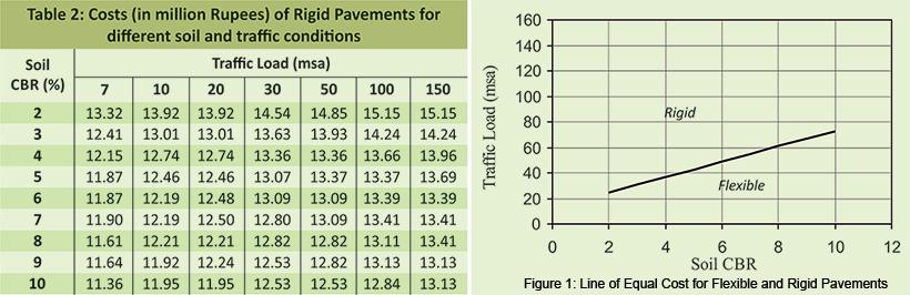 Flexible Pavement versus Rigid Pavement