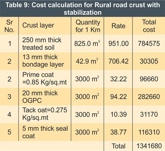 Innovative Material for Construction of Rural Roads