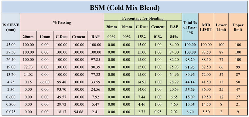 BSM Cold Mix Blend Table