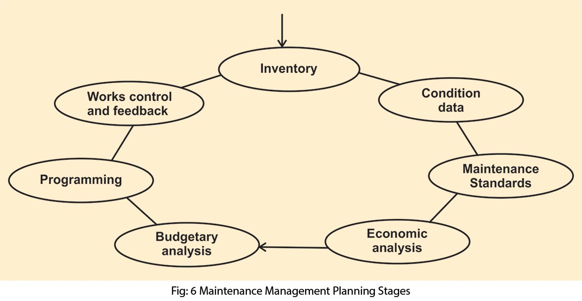 Maintenance Management Planning Stages