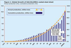 Remarkable growth of GALVALUME sheet steel continues around the World