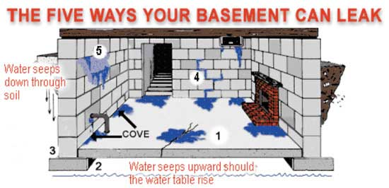 Waterproofing - best practices