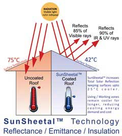 Sunsheetal Technology Reflectance, Emittance, Insulation