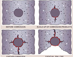 Concrete Protection Coatings for Reinforced Concrete Structures