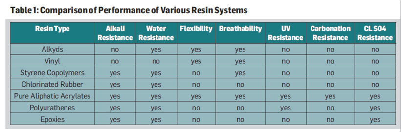Comparison of Performance of Various Resin Systems