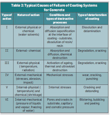 Typical Causes of failure of Coating Systems for Concrete