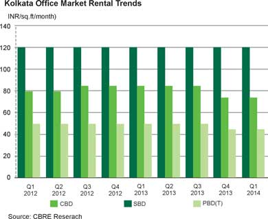Kolkata Office Market Rental Trends